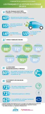 info-mobilite-electrique-aver-ipsos-active