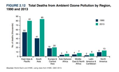 nombre-deces-mort-pollution-air-monde