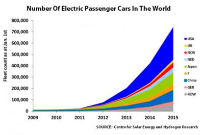 nombre voiture electrique monde