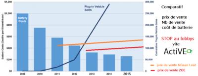 prix-batteries-ventes-voitures-electriques-vite-ActiVE