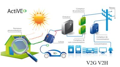 produire-electricite-V2G-V2H-auto-consommateur-ActiVE