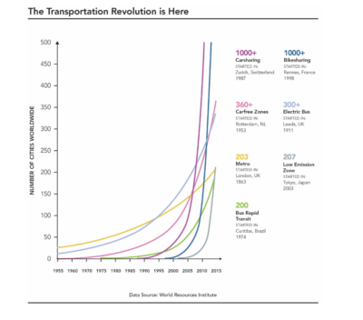 revolution du transport