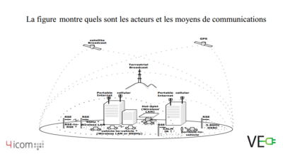 schema-voiture-electrique-smart-grid-v2g-v2h-covoiturage-autopartage