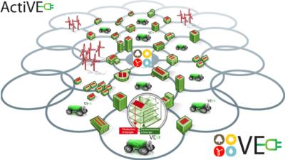 smart micro grid blockchain EnR eneriges renouvelables voiture electrique active