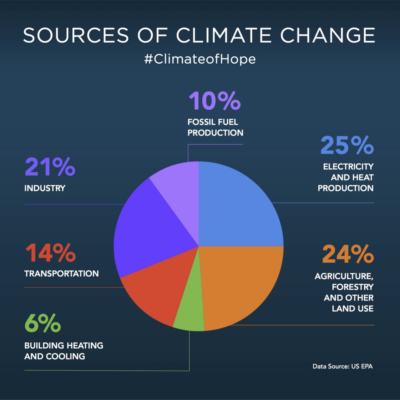 source climat changement climatique