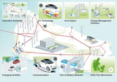 stokage-smart-enr-voiture-electrique