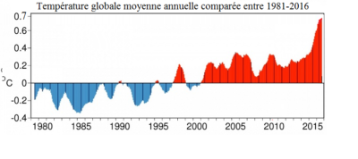 temperature monde evolution active