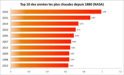 top 10 annees les plus chaude depuis 1880 ActiVE