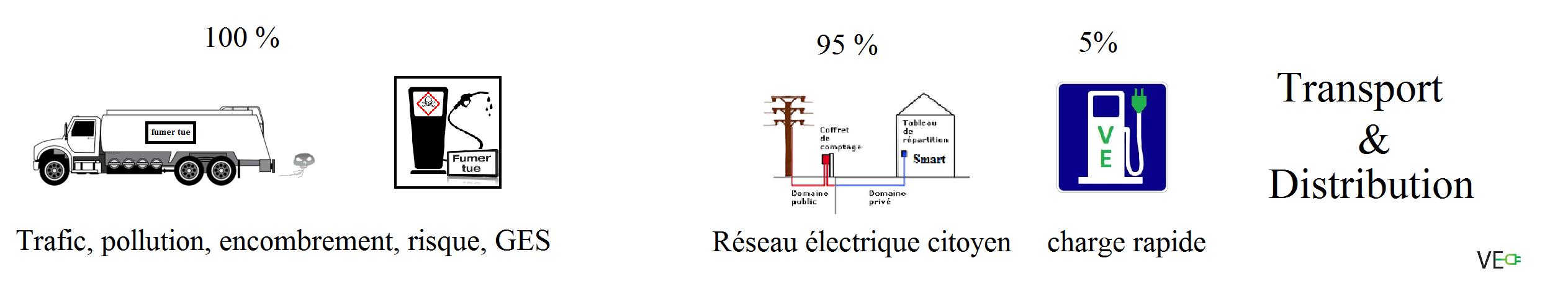 transport distribution petrole fumer electricte renouvelable borne charge voiture electrique