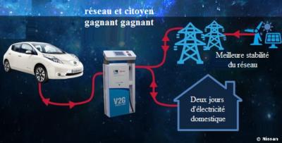 vehicule-to-grid-reseau-active