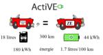 voiture thermique electrique egale consommation carburant active